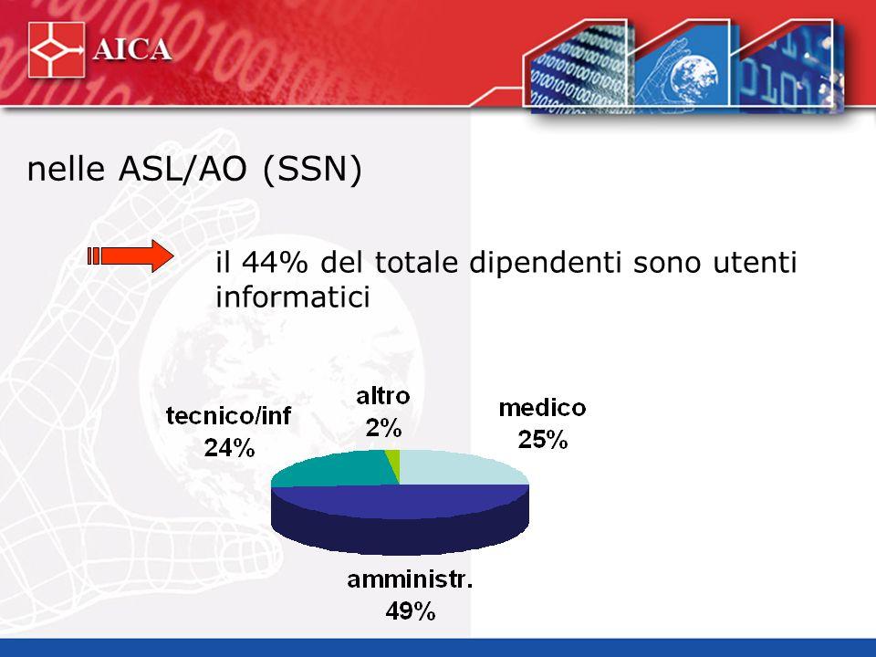 nelle ASL/AO (SSN) il 44% del totale dipendenti sono utenti informatici