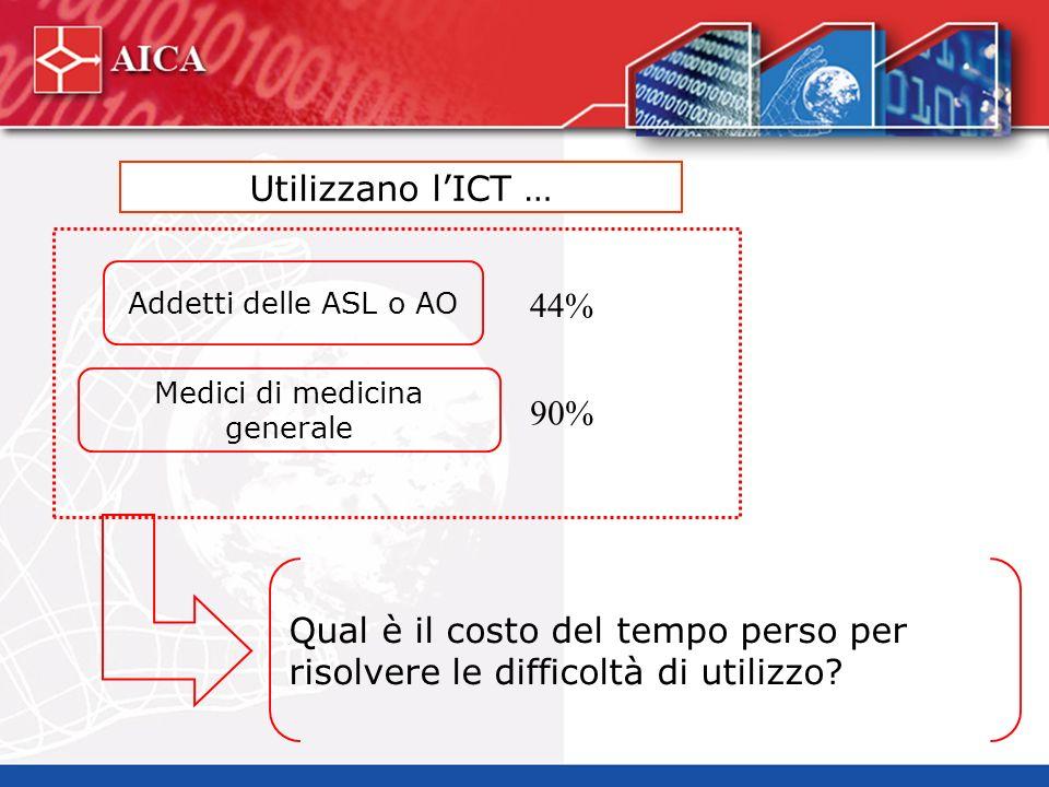 Addetti delle ASL o AO Medici di medicina generale Qual è il costo del tempo perso per risolvere le difficoltà di utilizzo.
