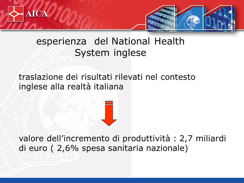 esperienza del National Health System inglese traslazione dei risultati rilevati nel contesto inglese alla realtà italiana valore dellincremento di produttività : 2,7 miliardi di euro ( 2,6% spesa sanitaria nazionale)