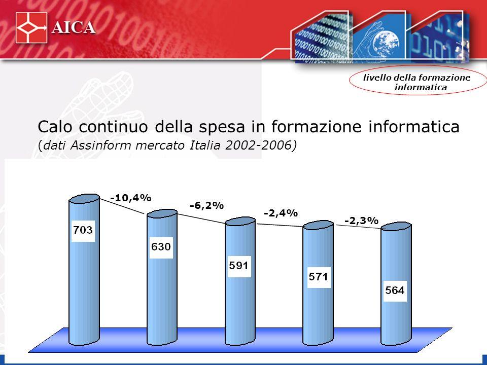 -10,4% -6,2% -2,4% -2,3% Calo continuo della spesa in formazione informatica (dati Assinform mercato Italia 2002-2006) livello della formazione informatica