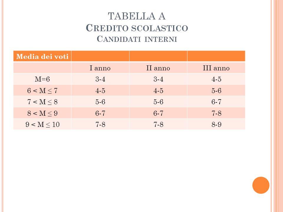 TABELLA A C REDITO SCOLASTICO C ANDIDATI INTERNI Media dei voti I annoII annoIII anno M=63-4 4-5 6 < M 74-5 5-6 7 < M 85-6 6-7 8 < M 96-7 7-8 9 < M 107-8 8-9