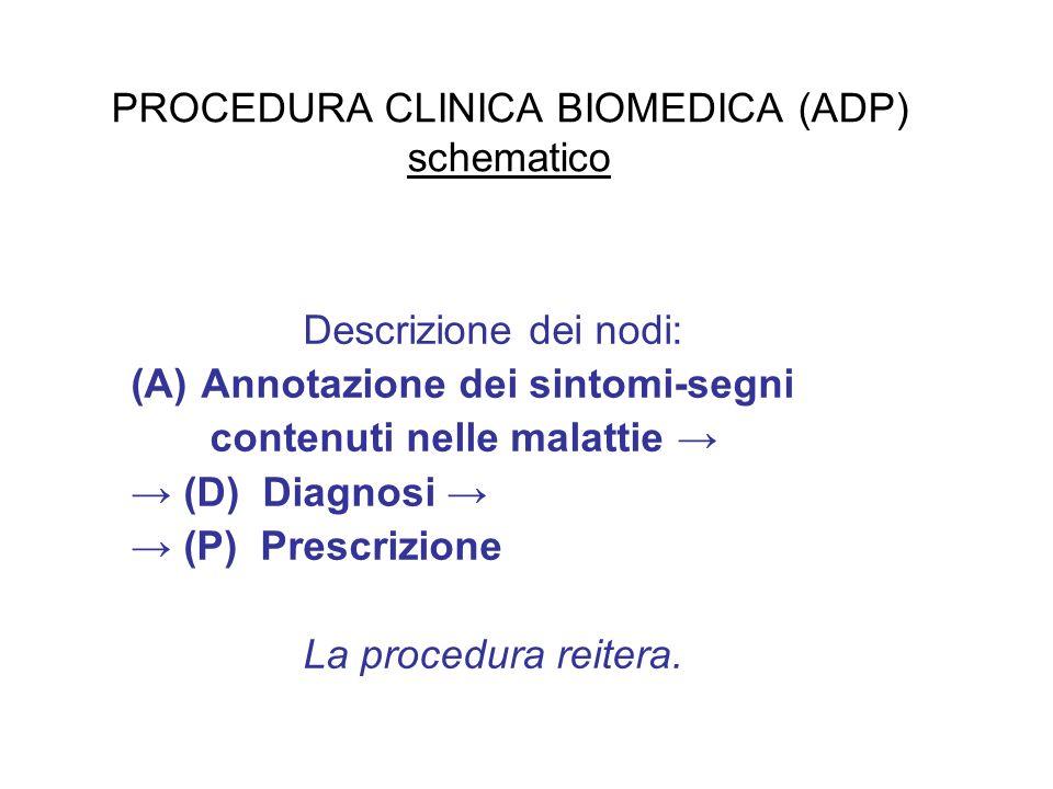 PROCEDURA CLINICA BIOMEDICA (ADP) schematico Descrizione dei nodi: (A)Annotazione dei sintomi-segni contenuti nelle malattie (D) Diagnosi (P) Prescrizione La procedura reitera.