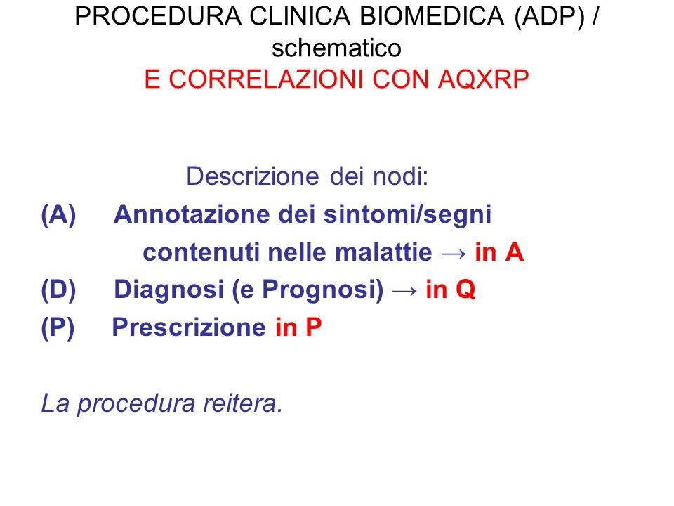 PROCEDURA CLINICA BIOMEDICA (ADP) / schematico E CORRELAZIONI CON AQXRP Descrizione dei nodi: (A) Annotazione dei sintomi/segni contenuti nelle malattie in A (D) Diagnosi (e Prognosi) in Q (P) Prescrizione in P La procedura reitera.