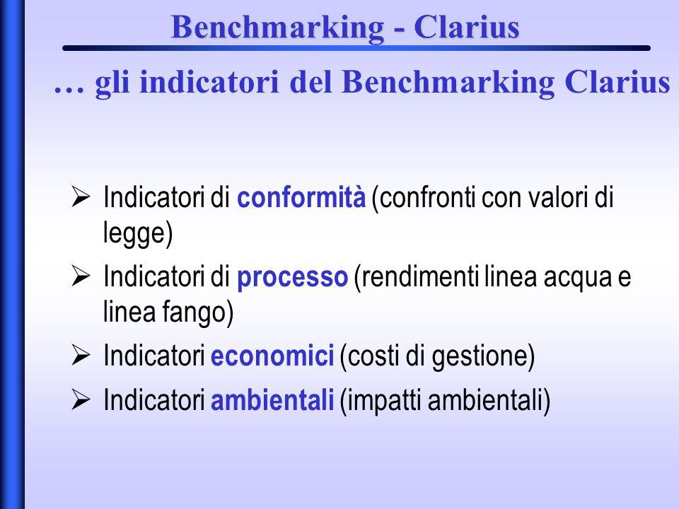 Benchmarking - Clarius Indicatori di conformità (confronti con valori di legge) Indicatori di processo (rendimenti linea acqua e linea fango) Indicatori economici (costi di gestione) Indicatori ambientali (impatti ambientali) … gli indicatori del Benchmarking Clarius