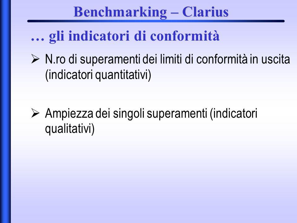 Benchmarking – Clarius N.ro di superamenti dei limiti di conformità in uscita (indicatori quantitativi) Ampiezza dei singoli superamenti (indicatori qualitativi) … gli indicatori di conformità