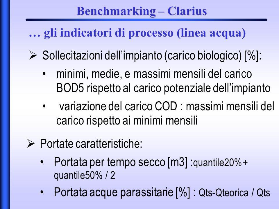 Benchmarking – Clarius Sollecitazioni dellimpianto (carico biologico) [%]: minimi, medie, e massimi mensili del carico BOD5 rispetto al carico potenziale dellimpianto variazione del carico COD : massimi mensili del carico rispetto ai minimi mensili … gli indicatori di processo (linea acqua) Portate caratteristiche: Portata per tempo secco [m3] : quantile20%+ quantile50% / 2 Portata acque parassitarie [%] : Qts-Qteorica / Qts