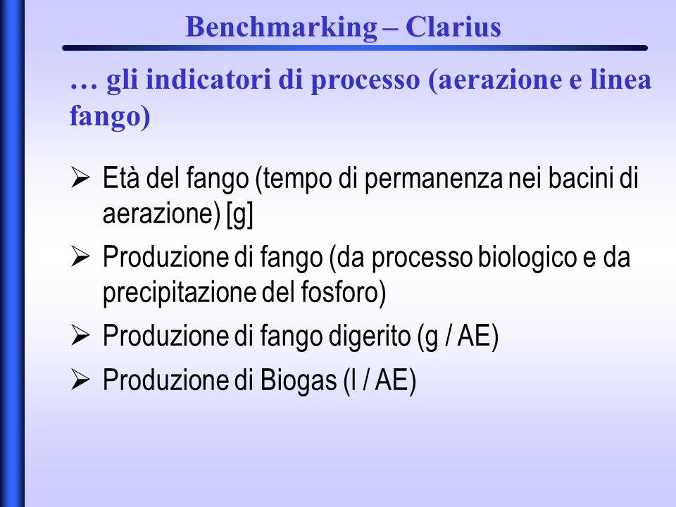 Benchmarking – Clarius Età del fango (tempo di permanenza nei bacini di aerazione) [g] Produzione di fango (da processo biologico e da precipitazione