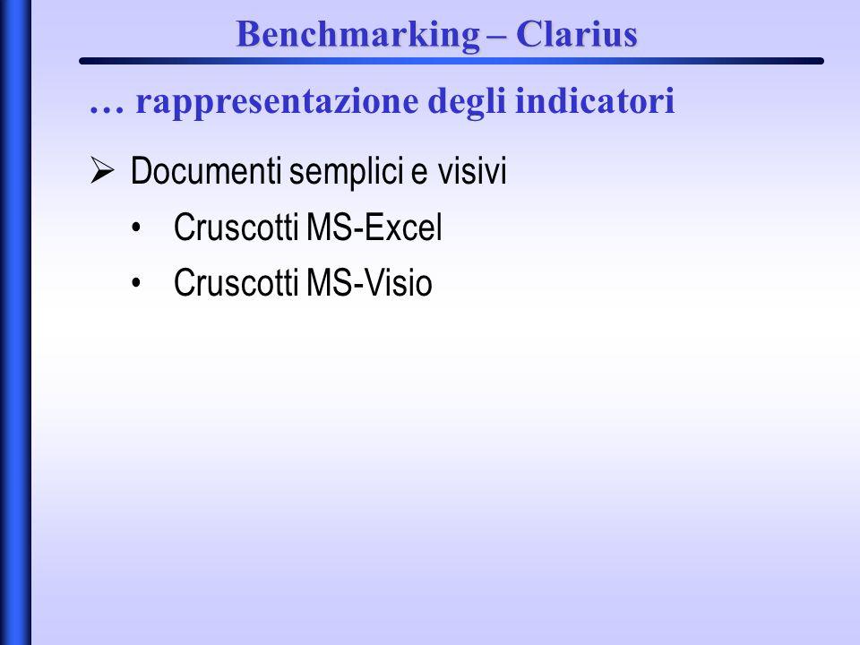 Benchmarking – Clarius Documenti semplici e visivi Cruscotti MS-Excel Cruscotti MS-Visio … rappresentazione degli indicatori