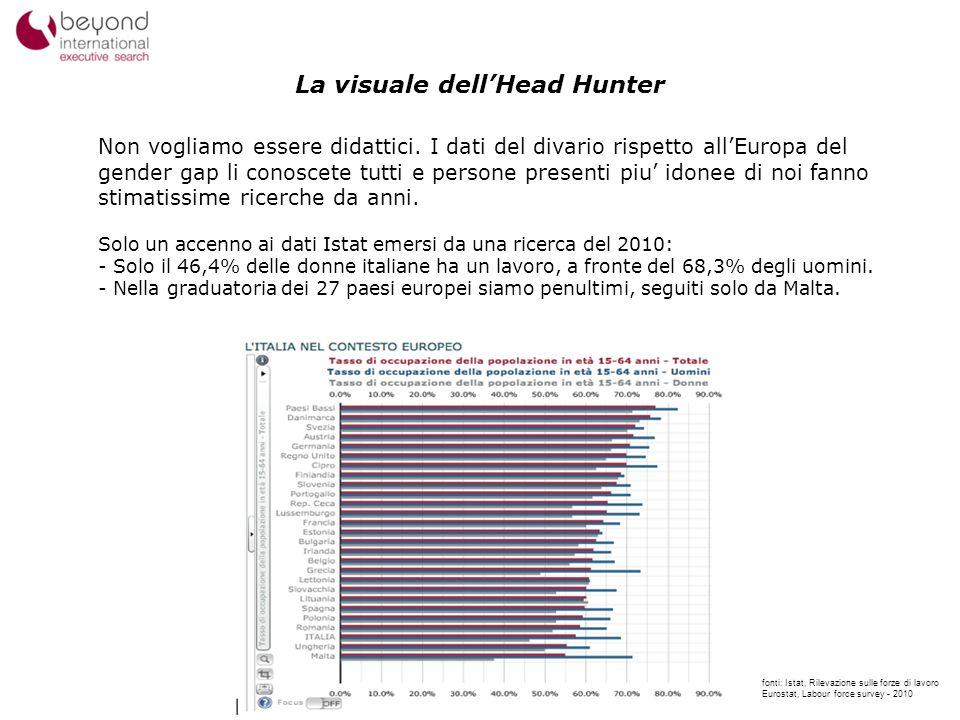 3 La visuale dellHead Hunter Non vogliamo essere didattici. I dati del divario rispetto allEuropa del gender gap li conoscete tutti e persone presenti
