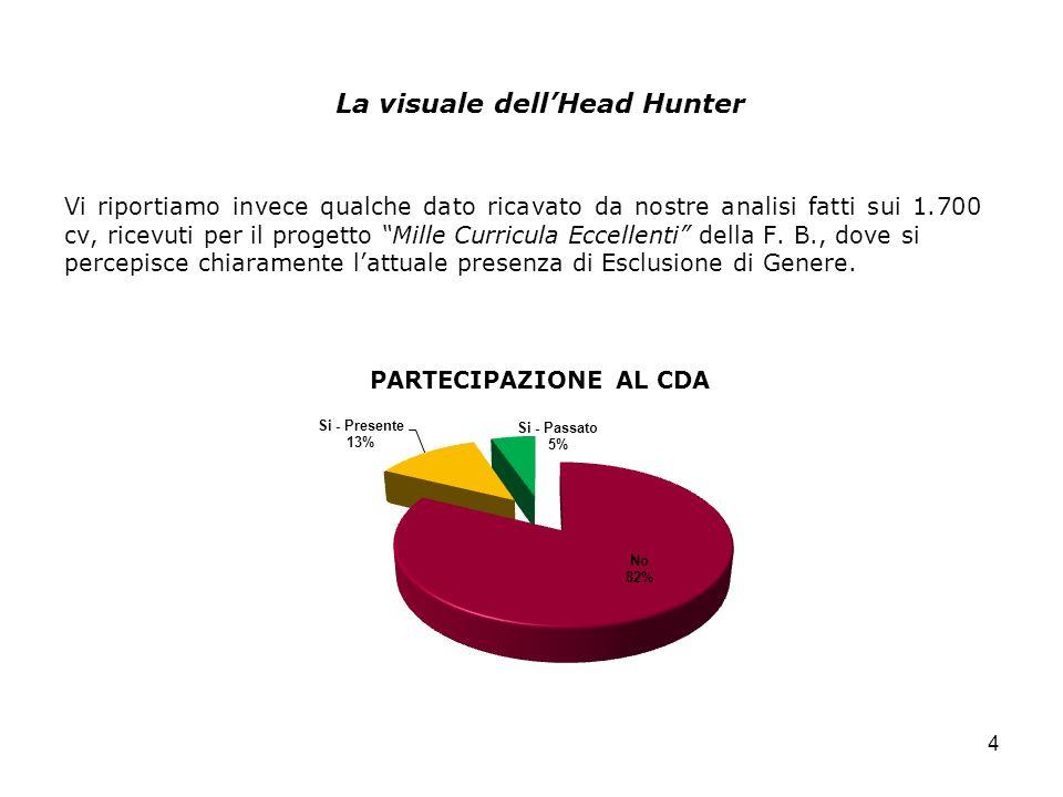 La visuale dellHead Hunter 4 Vi riportiamo invece qualche dato ricavato da nostre analisi fatti sui 1.700 cv, ricevuti per il progetto Mille Curricula