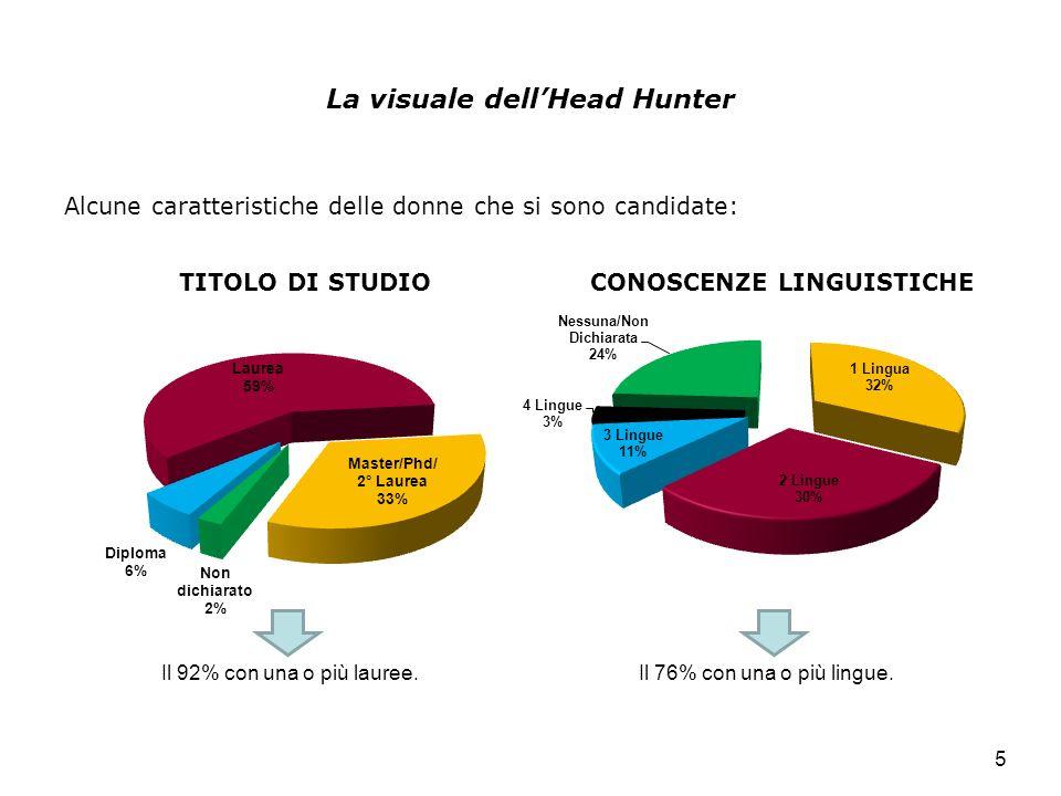 La visuale dellHead Hunter Alcune caratteristiche delle donne che si sono candidate: 5 Il 92% con una o più lauree.Il 76% con una o più lingue.