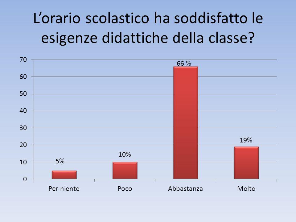 Lorario scolastico ha soddisfatto le esigenze didattiche della classe? 5% 10%