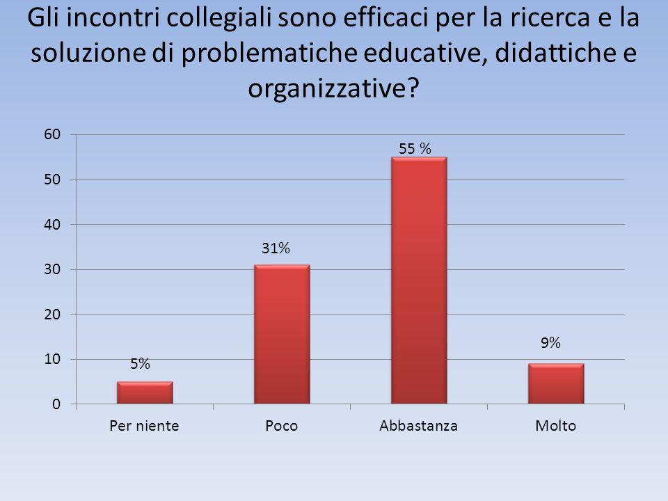 Gli incontri collegiali sono efficaci per la ricerca e la soluzione di problematiche educative, didattiche e organizzative? 31% 5%