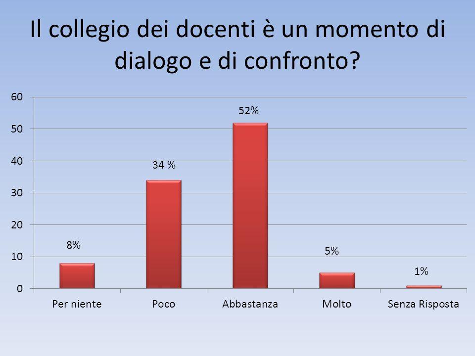 Il collegio dei docenti è un momento di dialogo e di confronto? 34 %
