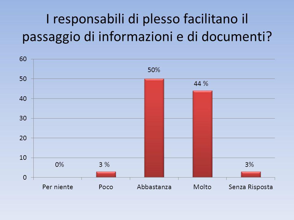 I responsabili di plesso facilitano il passaggio di informazioni e di documenti? 3 %0% 50%