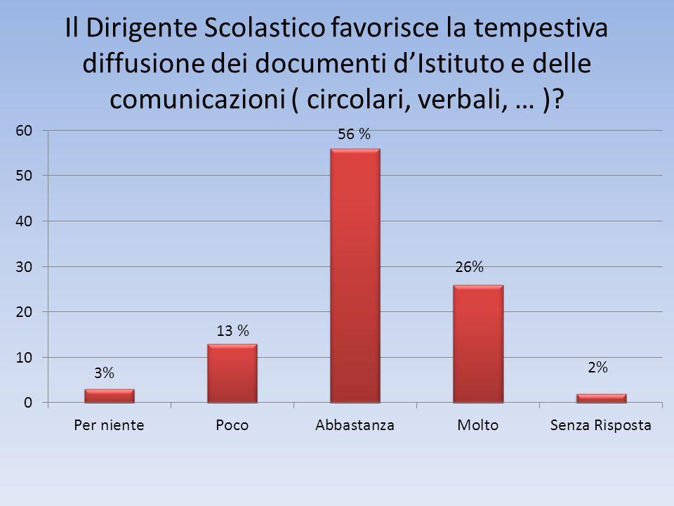 Il Dirigente Scolastico favorisce la tempestiva diffusione dei documenti dIstituto e delle comunicazioni ( circolari, verbali, … )? 13 % 3% 26%