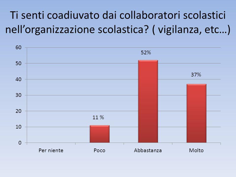 Ti senti coadiuvato dai collaboratori scolastici nellorganizzazione scolastica? ( vigilanza, etc…) 11 %