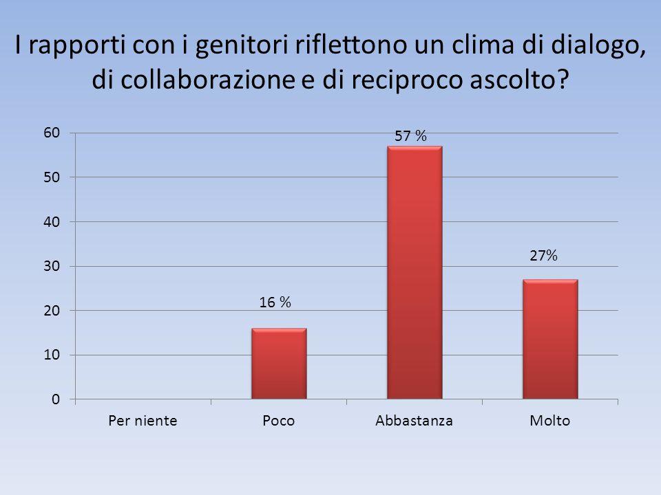 I rapporti con i genitori riflettono un clima di dialogo, di collaborazione e di reciproco ascolto? 16 %