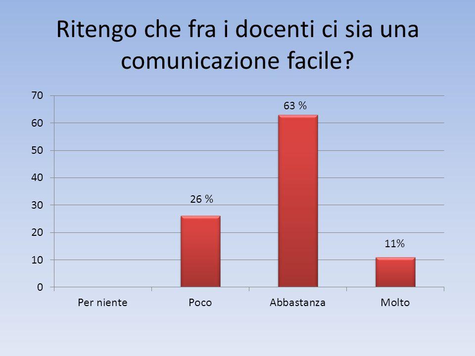 Ritengo che fra i docenti ci sia una comunicazione facile? 26 %