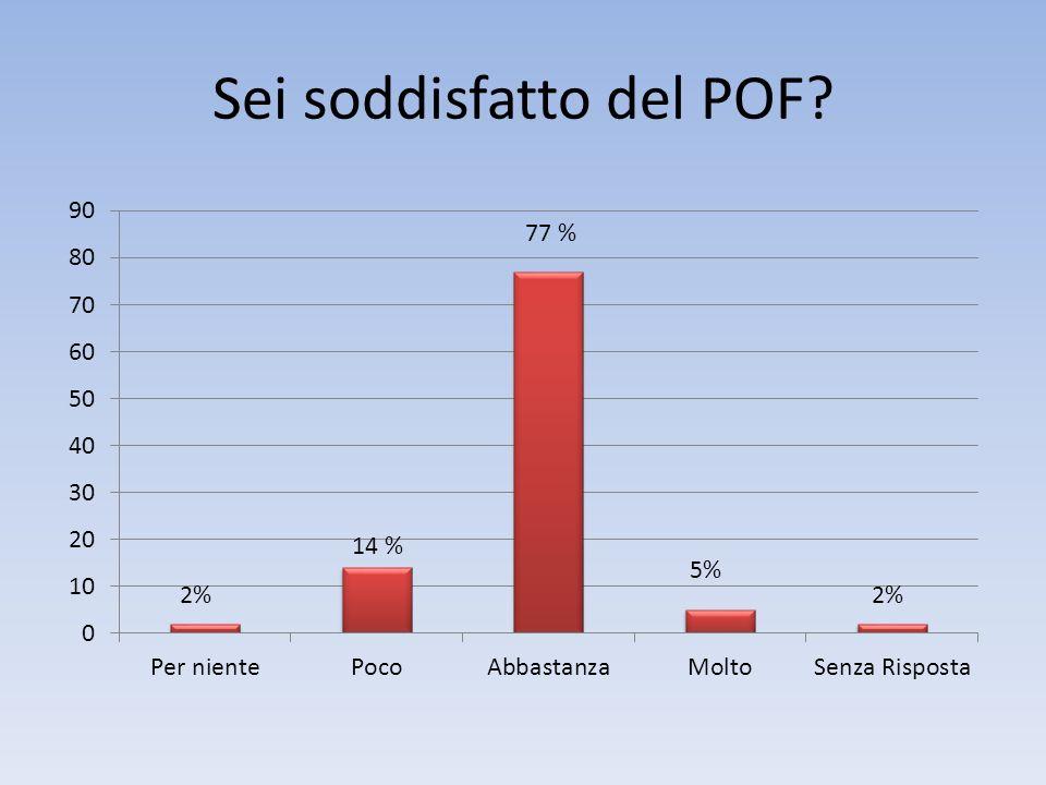 Sei soddisfatto del POF? 14 % 2%