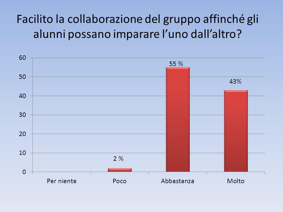 Facilito la collaborazione del gruppo affinché gli alunni possano imparare luno dallaltro? 2 %