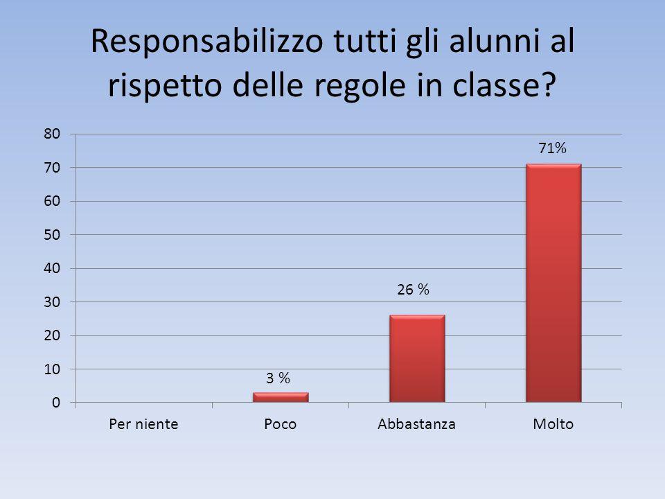 Responsabilizzo tutti gli alunni al rispetto delle regole in classe? 3 %