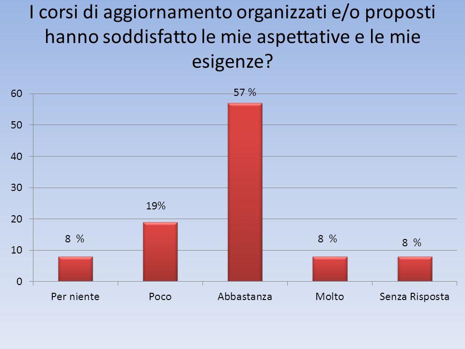 I corsi di aggiornamento organizzati e/o proposti hanno soddisfatto le mie aspettative e le mie esigenze? 8 %