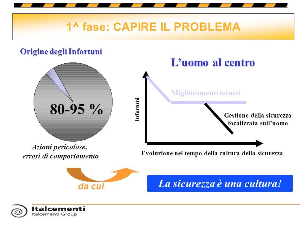 1^ fase: CAPIRE IL PROBLEMA Origine degli Infortuni 80-95 % Miglioramenti tecnici Gestione della sicurezza focalizzata sulluomo Evoluzione nel tempo d