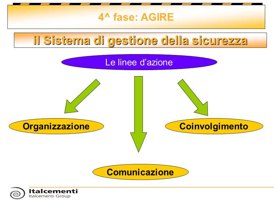 il Sistema di gestione della sicurezza 4^ fase: AGIRE Le linee dazione Comunicazione OrganizzazioneCoinvolgimento