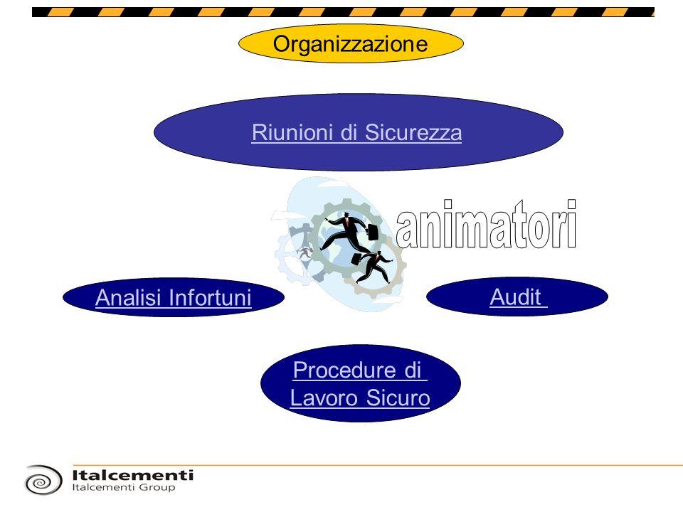 Organizzazione Analisi Infortuni Riunioni di Sicurezza Audit Procedure di Lavoro Sicuro