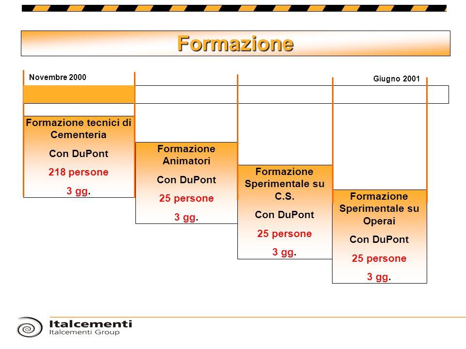 Formazione Formazione tecnici di Cementeria Con DuPont 218 persone 3 gg. Formazione Animatori Con DuPont 25 persone 3 gg. Formazione Sperimentale su C