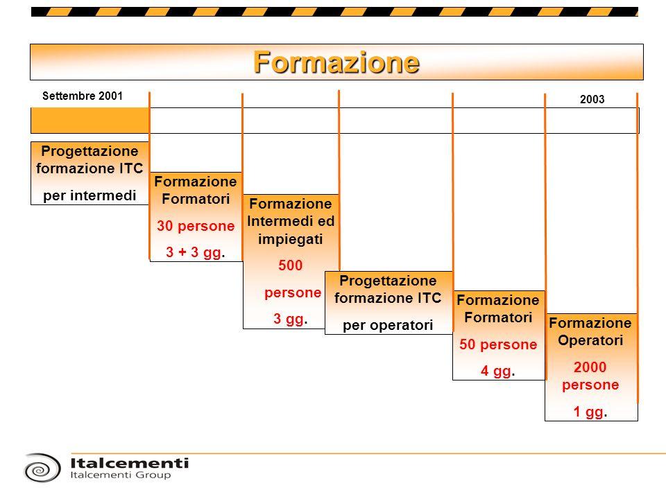 Formazione Progettazione formazione ITC per intermedi Formazione Formatori 30 persone 3 + 3 gg. Formazione Intermedi ed impiegati 500 persone 3 gg. Pr