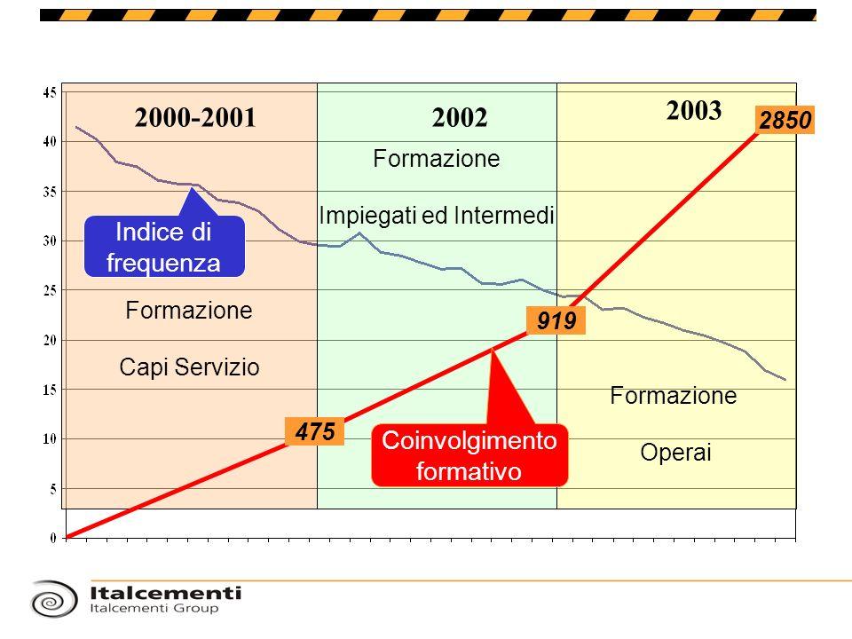 Formazione Capi Servizio Formazione Operai Formazione Impiegati ed Intermedi 2000-20012002 2003 919 2850 475 Indice di frequenza Coinvolgimento format