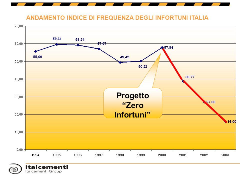 ANDAMENTO INDICE DI FREQUENZA DEGLI INFORTUNI ITALIA Progetto Zero Infortuni