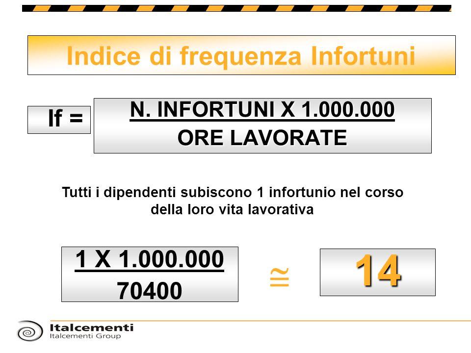 N. INFORTUNI X 1.000.000 ORE LAVORATE Indice di frequenza Infortuni If = 1 X 1.000.000 70400 14 Tutti i dipendenti subiscono 1 infortunio nel corso de