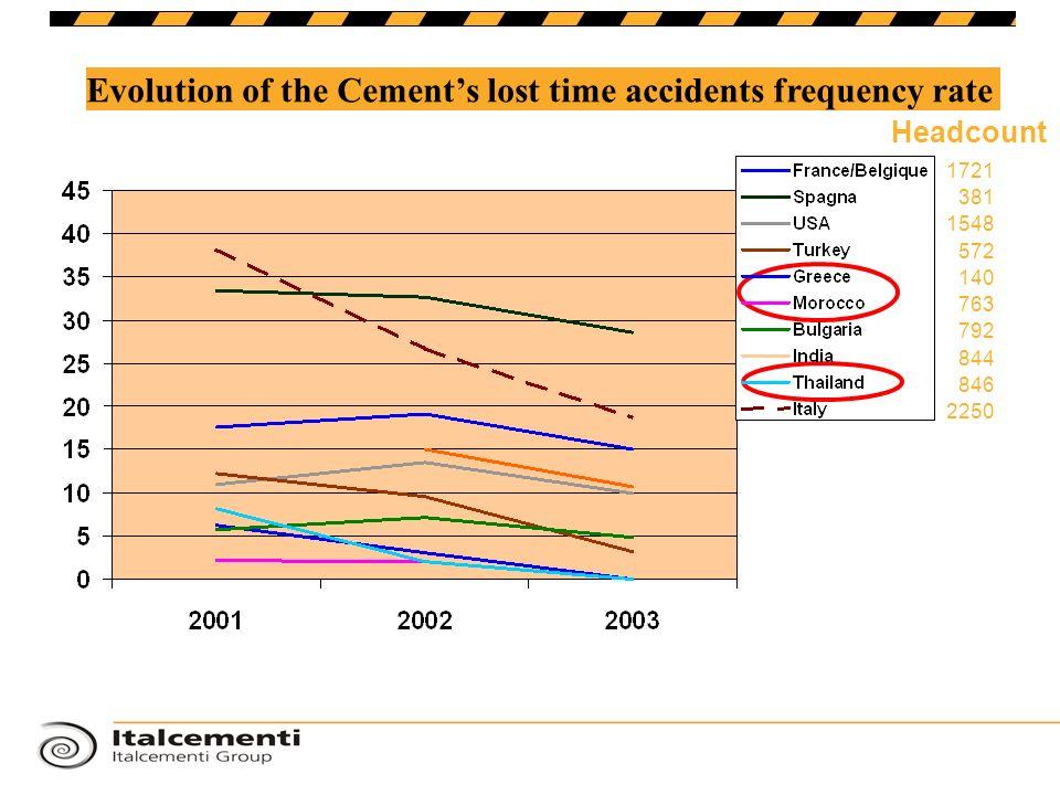 Evolution of the Cements lost time accidents frequency rate 1721 381 1548 572 140 763 792 846 844 2250 Headcount