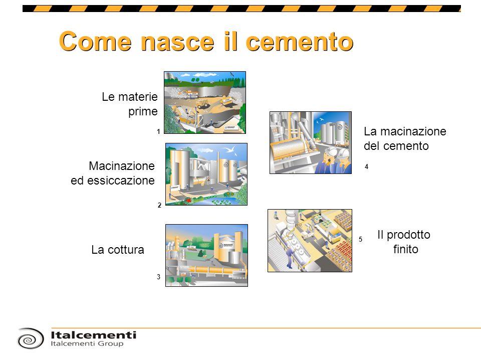 Come nasce il cemento Le materie prime Il prodotto finito La cottura La macinazione del cemento Macinazione ed essiccazione 1 2 4 5 3