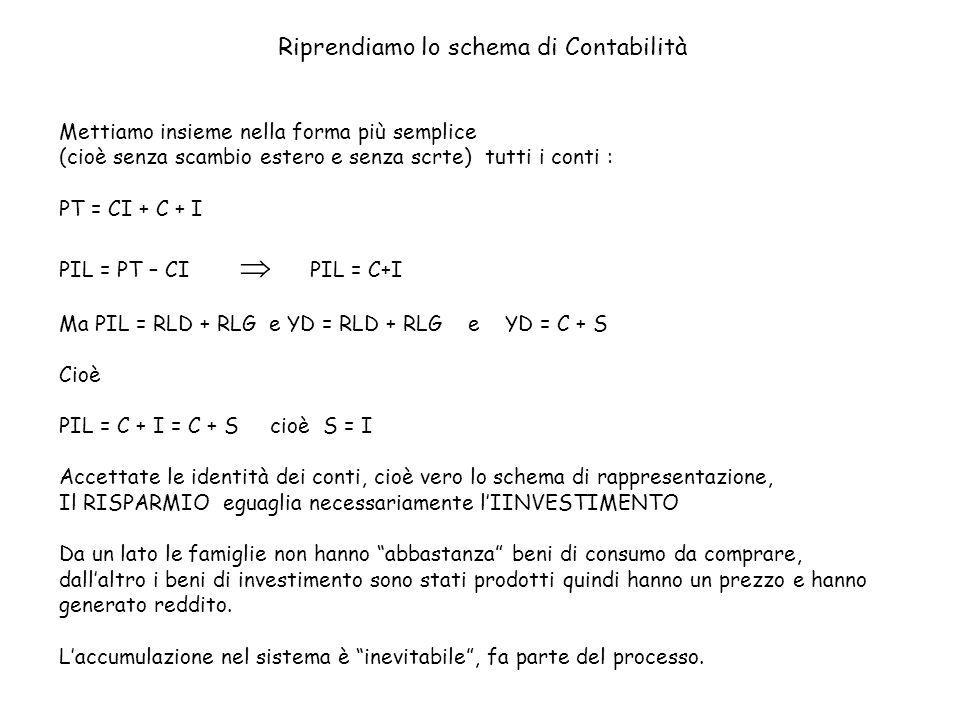 Riprendiamo lo schema di Contabilità Mettiamo insieme nella forma più semplice (cioè senza scambio estero e senza scrte) tutti i conti : PT = CI + C + I PIL = PT – CI PIL = C+I Ma PIL = RLD + RLG e YD = RLD + RLG e YD = C + S Cioè PIL = C + I = C + S cioè S = I Accettate le identità dei conti, cioè vero lo schema di rappresentazione, Il RISPARMIO eguaglia necessariamente lIINVESTIMENTO Da un lato le famiglie non hanno abbastanza beni di consumo da comprare, dallaltro i beni di investimento sono stati prodotti quindi hanno un prezzo e hanno generato reddito.