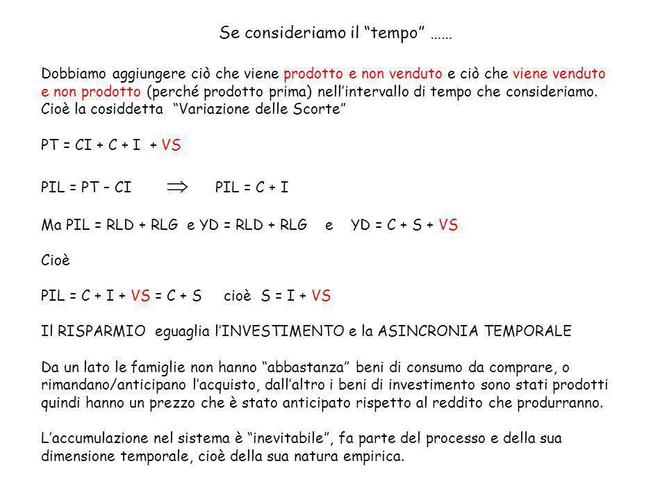 Se poi consideriamo lo spazio cioè lesistenza di un Resto del Mondo PT = CI + C + I + VS + (E-M) PIL = PT – CI PIL = C + I + VS + (E-M) Ma PIL = RLD + RLG e YD = RLD + RLG e YD = C + S + VS + (E-M) Cioè PIL = C + I + VS + (E-M) = C + S cioè S = I + VS + (E-M) Il RISPARMIO eguaglia lINVESTIMENTO, assorbe la ASINCRONIA TEMPORALE e lo SQUILIBRIO SPAZIALE (saldo estero) Infatti se poniamo B = (E-M) Avremo S = I + VS +/- B Dai consumi e investimenti dei soggetti nazionali dobbiamo sottrarre/sommare i beni che vanno/vengono dallestero.