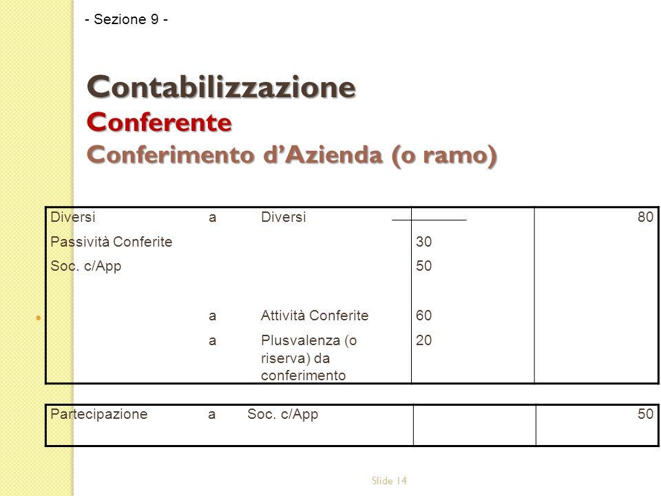 Slide 14 - Sezione 9 - Contabilizzazione Conferente Conferimento dAzienda (o ramo) Diversi Passività Conferite Soc.