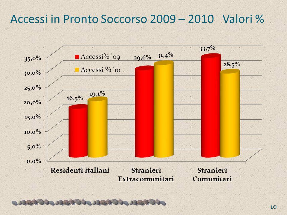 Accessi in Pronto Soccorso 2009 – 2010 Valori % 10