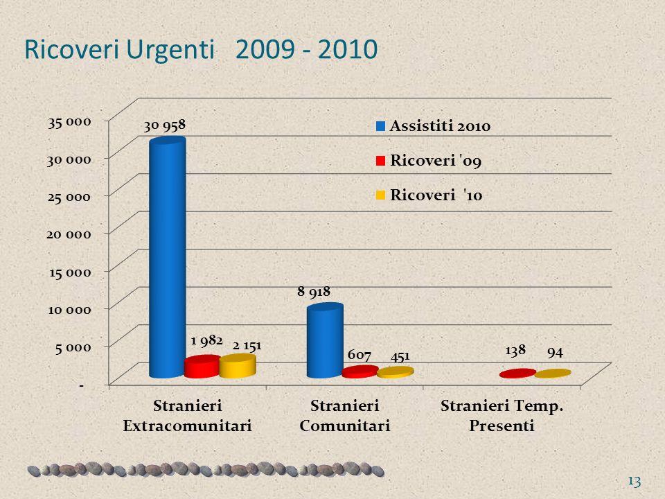 Ricoveri Urgenti 2009 - 2010 13
