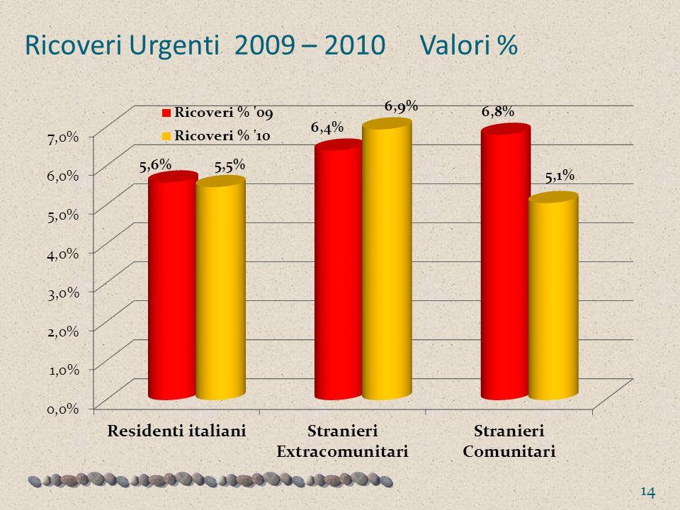 Ricoveri Urgenti 2009 – 2010 Valori % 14