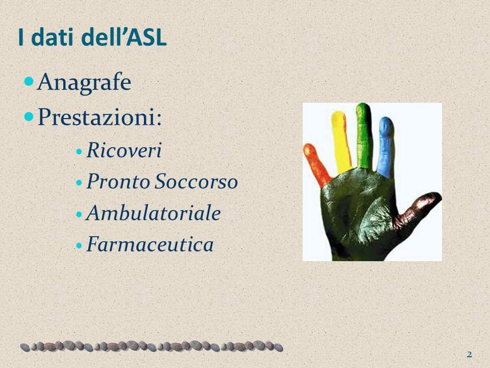 I dati dellASL Anagrafe Prestazioni: Ricoveri Pronto Soccorso Ambulatoriale Farmaceutica 2