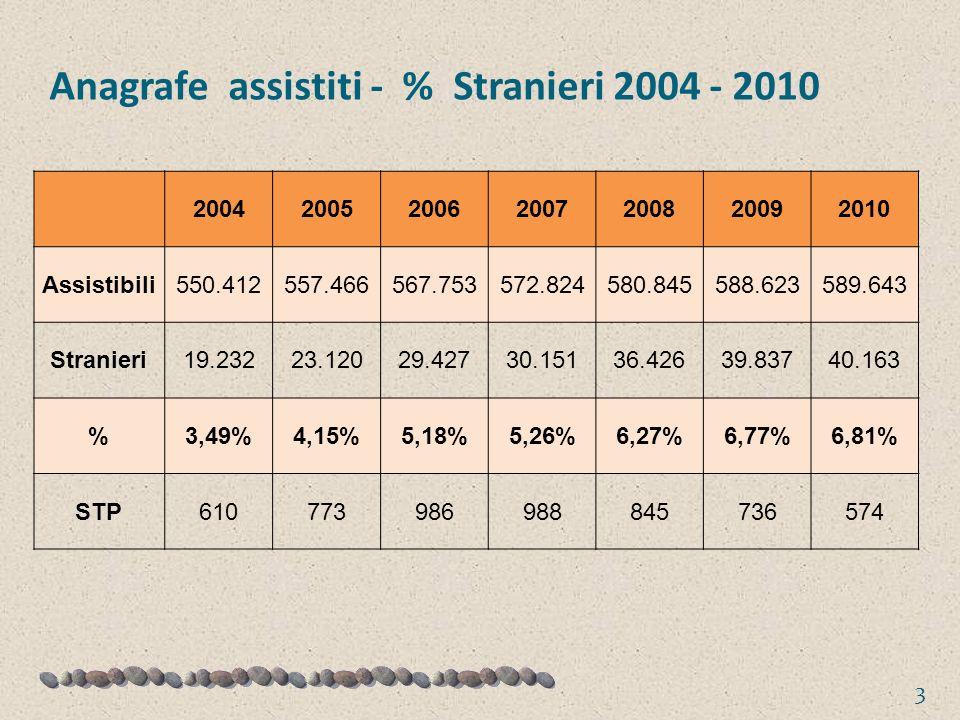 Anagrafe assistiti - % Stranieri 2004 - 2010 3 2004200520062007200820092010 Assistibili550.412557.466567.753572.824580.845588.623589.643 Stranieri19.23223.12029.42730.15136.42639.83740.163 %3,49%4,15%5,18%5,26%6,27%6,77%6,81% STP610773986988845736574