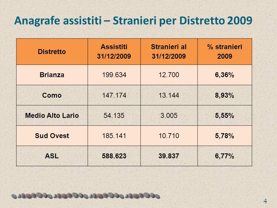 Anagrafe assistiti – Stranieri per Distretto 2009 4 Distretto Assistiti 31/12/2009 Stranieri al 31/12/2009 % stranieri 2009 Brianza199.63412.7006,36% Como147.17413.1448,93% Medio Alto Lario54.1353.0055,55% Sud Ovest185.14110.7105,78% ASL588.62339.8376,77%