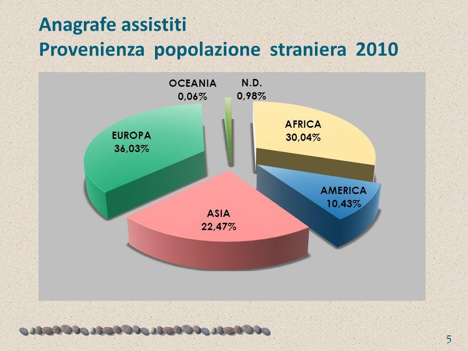 Anagrafe assistiti Provenienza popolazione straniera 2010 5