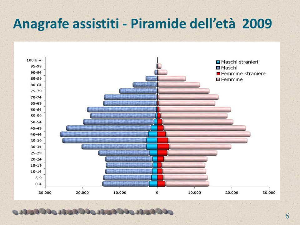 Anagrafe assistiti - Piramide delletà 2009 6