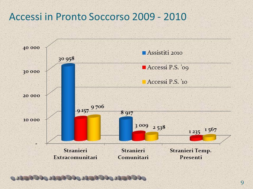 Accessi in Pronto Soccorso 2009 - 2010 9