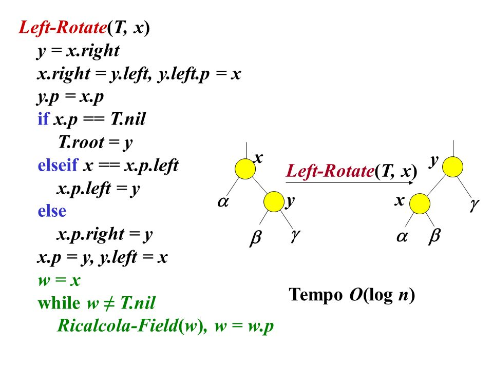 Left-Rotate(T, x) y = x.right x.right = y.left, y.left.p = x y.p = x.p if x.p == T.nil T.root = y elseif x == x.p.left x.p.left = y else x.p.right = y x.p = y, y.left = x w = x while w T.nil Ricalcola-Field(w), w = w.p Tempo O(log n) Left-Rotate(T, x) x y y x